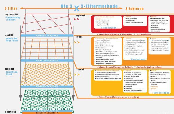 Das 3x3 mit den drei lawinenbildenen Faktoren sowie den 3 Zoomstufen